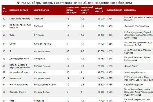 Российское кино: Итоги 2009 года