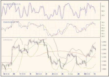 Рынок Форекс (Forex)