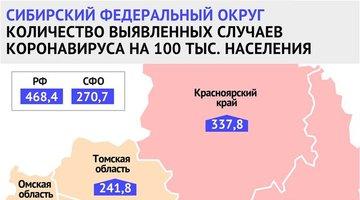 Скорость распространения коронавируса вКрасноярском крае снижается четвертую неделю подряд