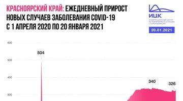 Число новых больных COVID-19в Красноярском крае ниже пиковых значений мая иначала зимы
